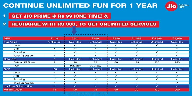 Jio New Tariff Plan For Prime And Non-Prime Users 2021